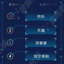 全网47家电商总销售额2844.7亿元,京东618排名第一!    拼多多居然第三?