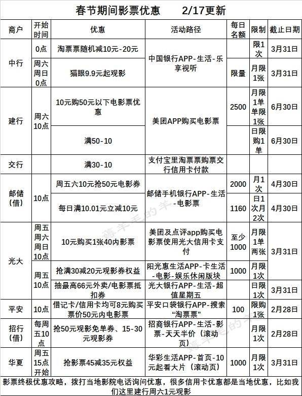 #银行精选活动#2月28号周日:联通话费88折、邮储苏宁易购五折、民生10点五折抢券等