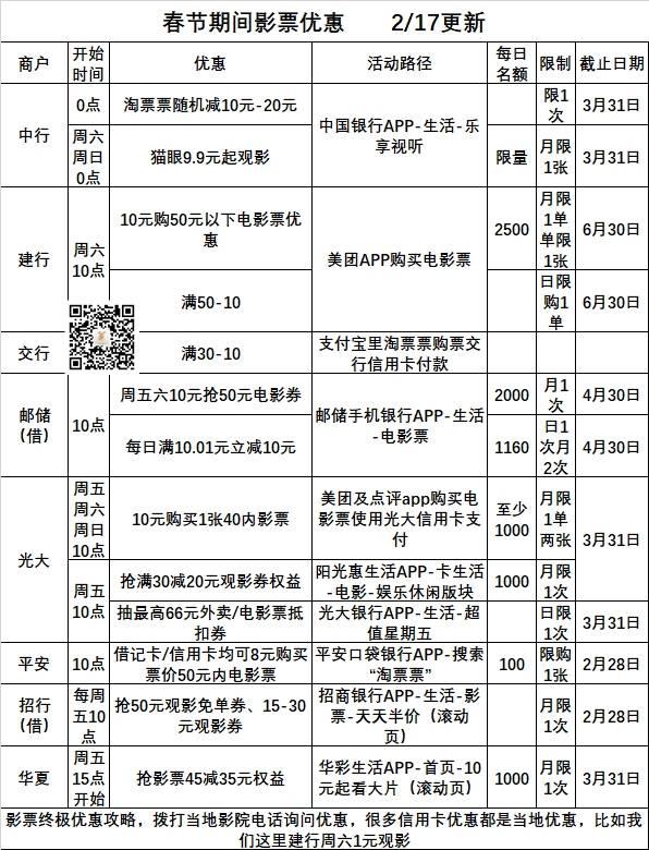 #银行精选活动#2月27号周六:工行永辉超市60-30满减-中行/邮储美团外卖五折等